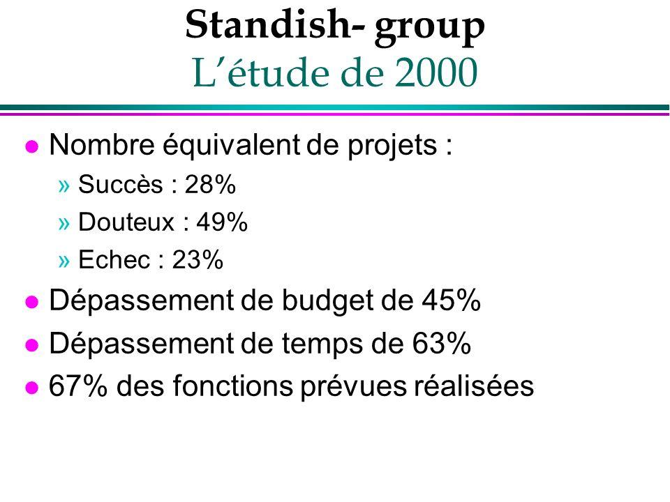 Standish- group Létude de 2000 l Nombre équivalent de projets : »Succès : 28% »Douteux : 49% »Echec : 23% l Dépassement de budget de 45% l Dépassement