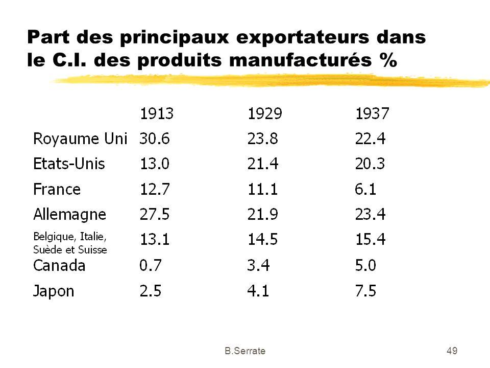 Part des principaux exportateurs dans le C.I. des produits manufacturés % 49B.Serrate