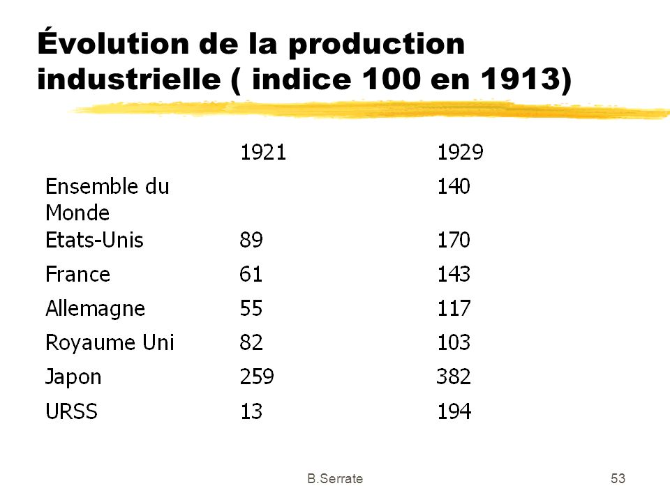 Évolution de la production industrielle ( indice 100 en 1913) 53B.Serrate