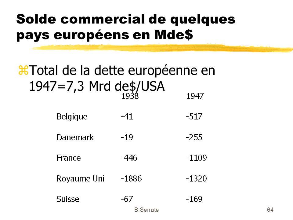 Solde commercial de quelques pays européens en Mde$ zTotal de la dette européenne en 1947=7,3 Mrd de$/USA 64B.Serrate