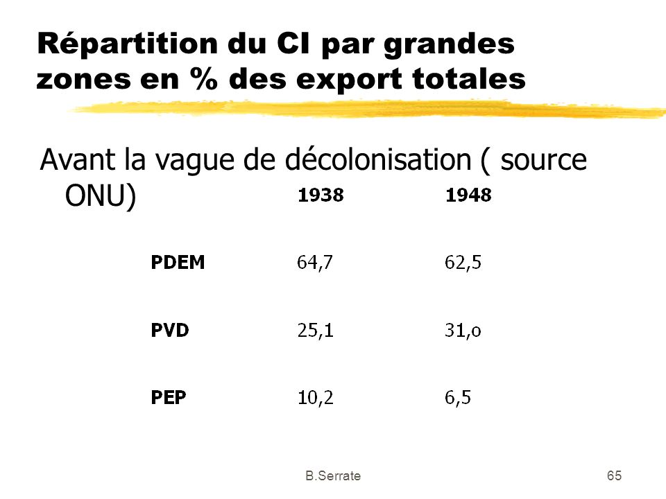Répartition du CI par grandes zones en % des export totales Avant la vague de décolonisation ( source ONU) 65B.Serrate