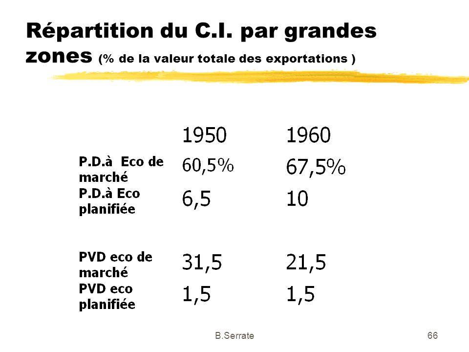 Répartition du C.I. par grandes zones (% de la valeur totale des exportations ) 66B.Serrate