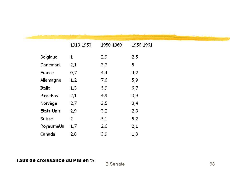 Taux de croissance du PIB en % 68B.Serrate