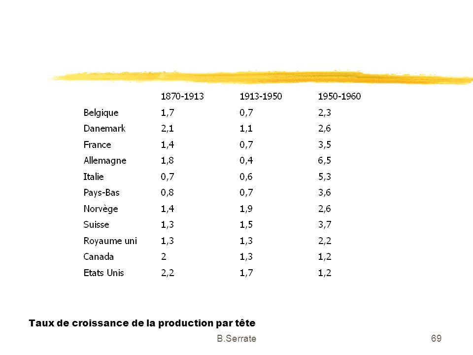 Taux de croissance de la production par tête 69B.Serrate