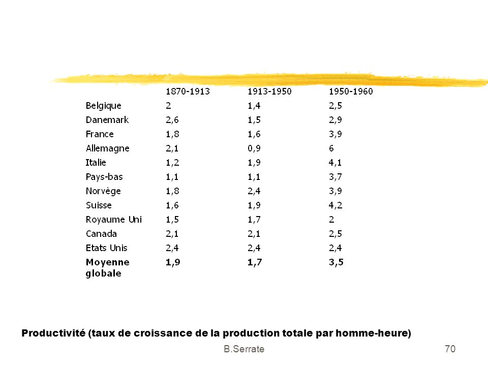 Productivité (taux de croissance de la production totale par homme-heure) 70B.Serrate