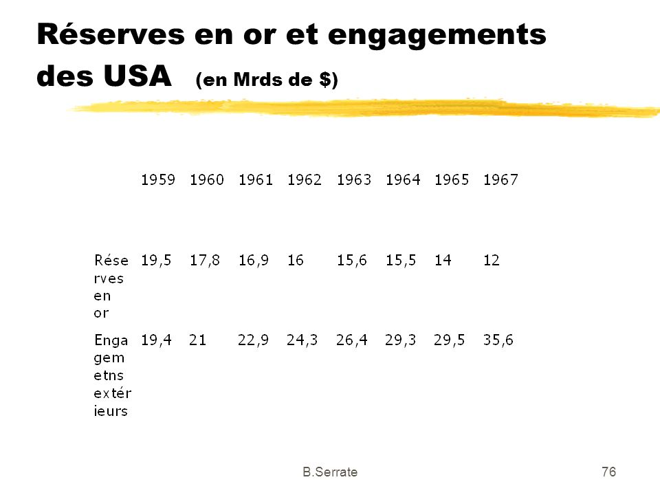 Réserves en or et engagements des USA (en Mrds de $) 76B.Serrate