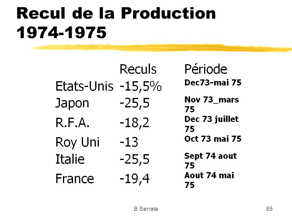 Recul de la Production 1974-1975 85B.Serrate