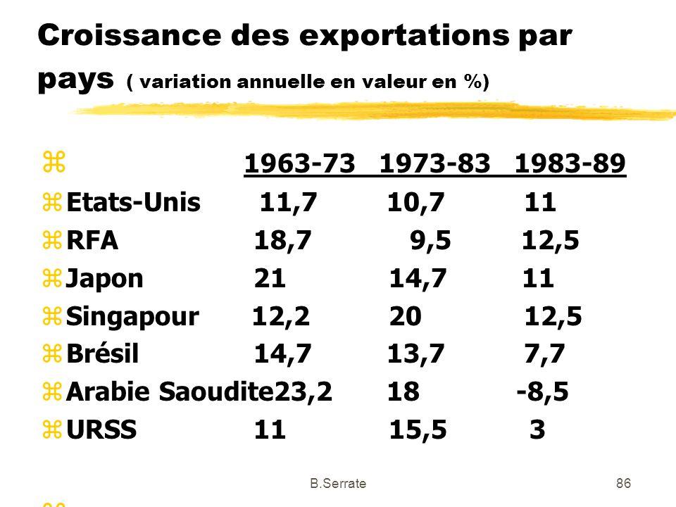 Croissance des exportations par pays ( variation annuelle en valeur en %) z 1963-731973-831983-89 zEtats-Unis 11,7 10,7 11 zRFA 18,7 9,5 12,5 zJapon 2