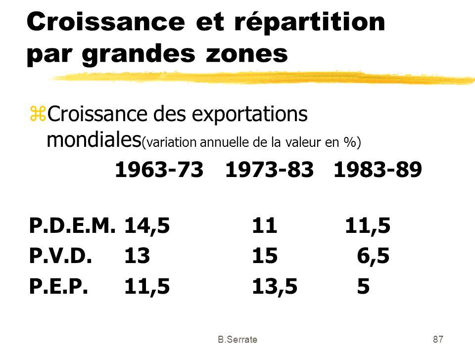 Croissance et répartition par grandes zones zCroissance des exportations mondiales (variation annuelle de la valeur en %) 1963-73 1973-83 1983-89 P.D.