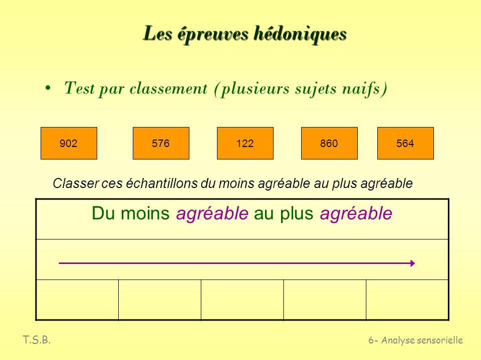 T.S.B. 6- Analyse sensorielle Les épreuves hédoniques Test par paires (plusieurs sujets naifs) Lequel préférez vous ? …... 562057