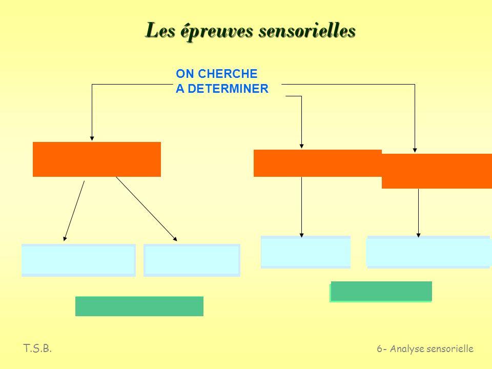 T.S.B. 6- Analyse sensorielle Les locaux