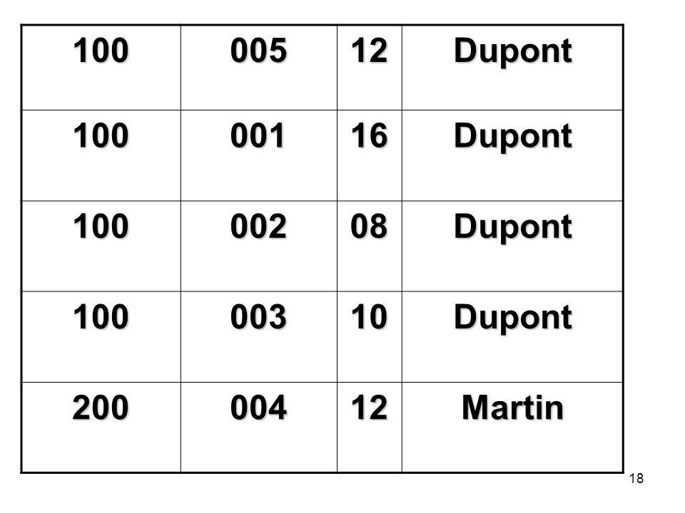 18 10000512Dupont 10000116Dupont 10000208Dupont 10000310Dupont 20000412Martin