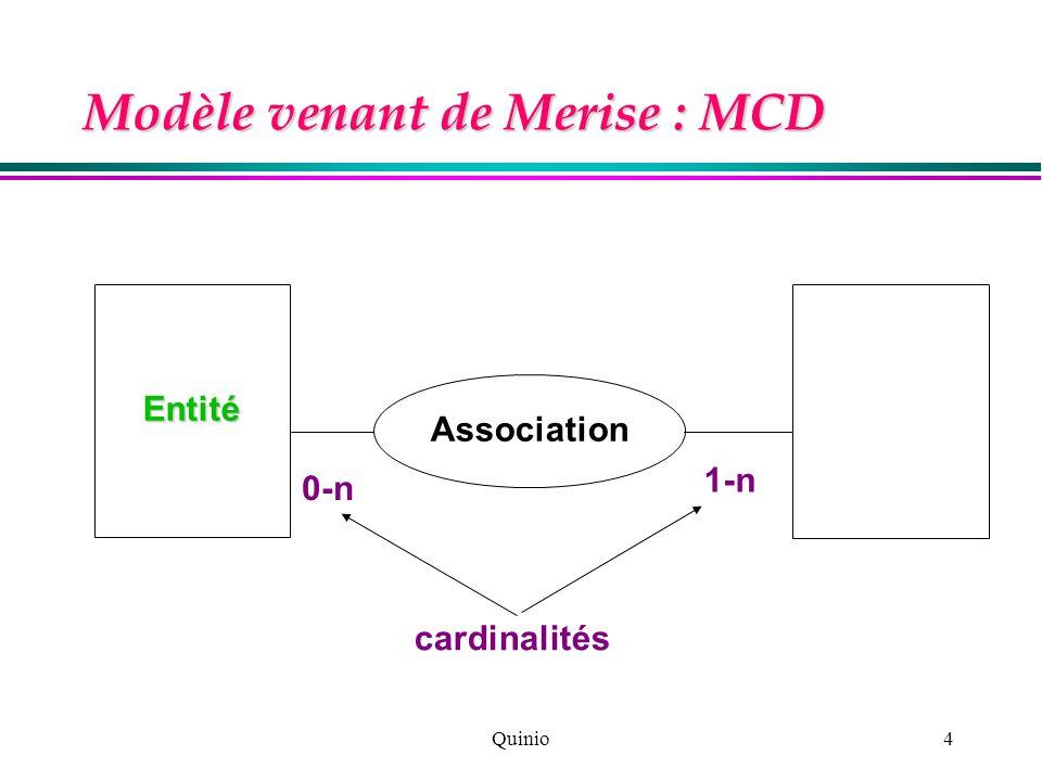 Quinio4 Modèle venant de Merise : MCD Entité Association 0-n 1-n cardinalités