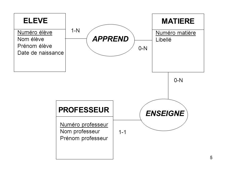 Quinio26 NORMALISATION : exécution l A DF B, C, D, K l E DF F l AE DF G l H DF I, J, E l K DF L 1) DF l Elève (A, B, C, D, K) l Matière (E, F) l Apprend (A, E, G) l Professeur (H, I, J, E) l Classe (K, L)