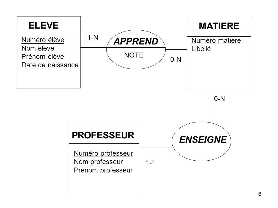 Quinio17 Normalisation : 2FN R (Numéro élève, Numéro matière, note, Nom élève) R (Numéro élève, Numéro matière, note, Nom élève) Le Nom ne dépend F.