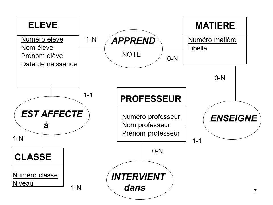 Quinio28 « LDD » : langage de définition des données CREATE TABLE élève (numéroélève NUM(6) [ UNIQUE] [NOT NULL] [PRIMARY KEY], nomélève CHAR(30)[NOT NULL], prénomélève CHAR(20) [NOT NULL],annaissance NUM(4)…)