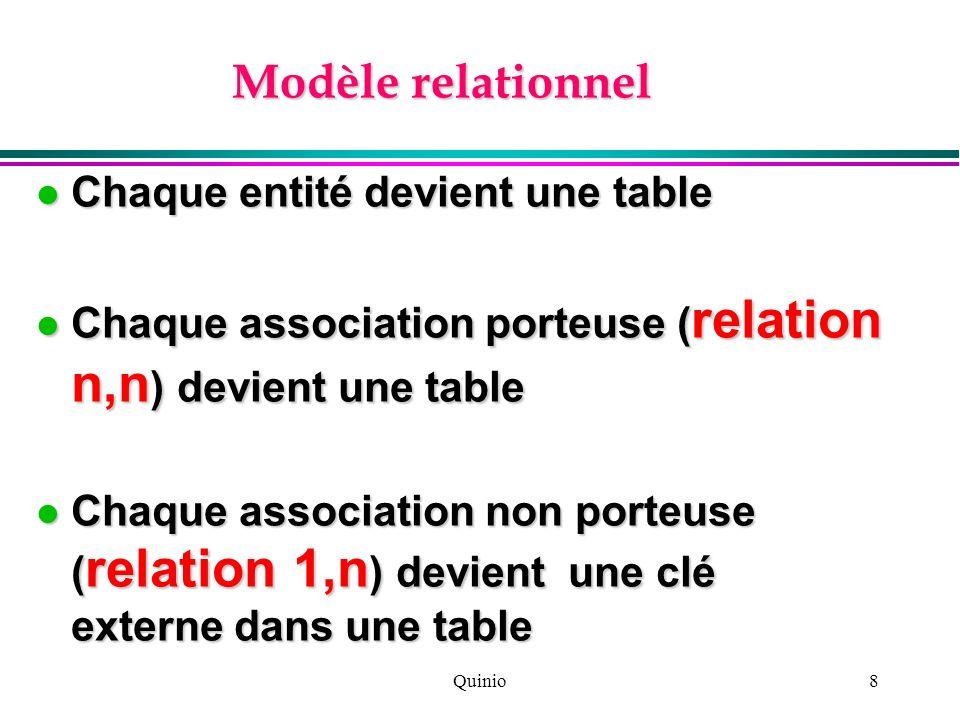 Quinio8 Modèle relationnel Chaque entité devient une table Chaque entité devient une table Chaque association porteuse ( relation n,n ) devient une ta