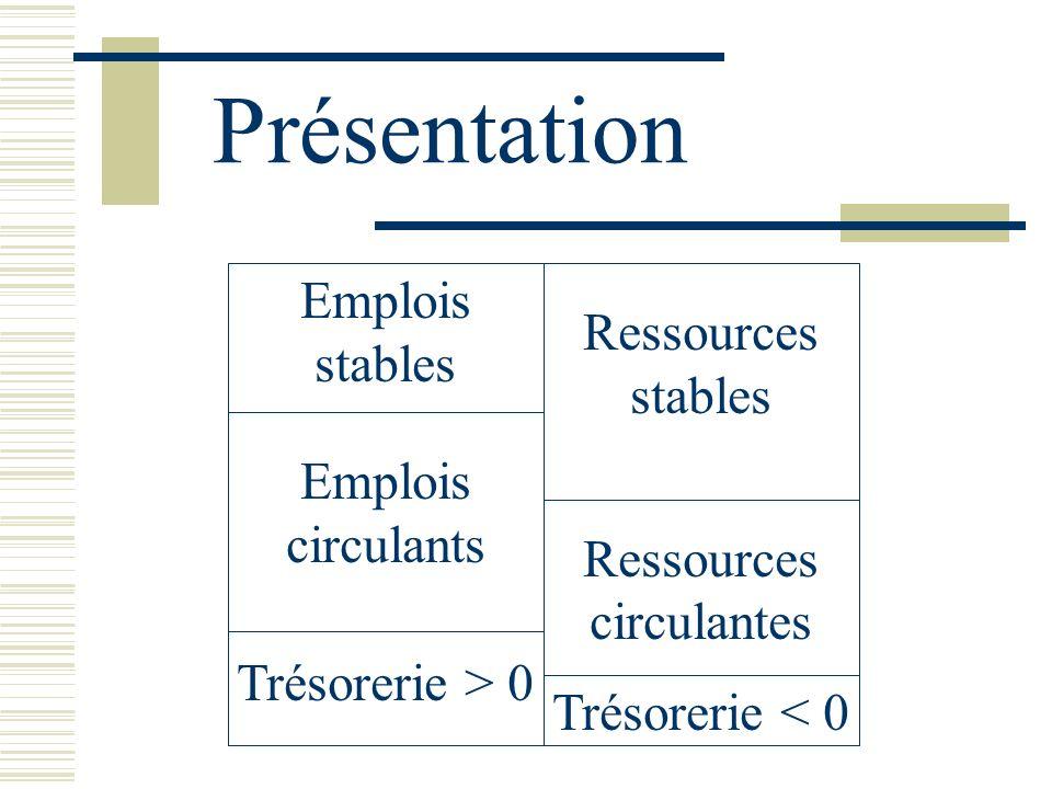Présentation Emplois stables Ressources stables Emplois circulants Ressources circulantes Trésorerie > 0 Trésorerie < 0