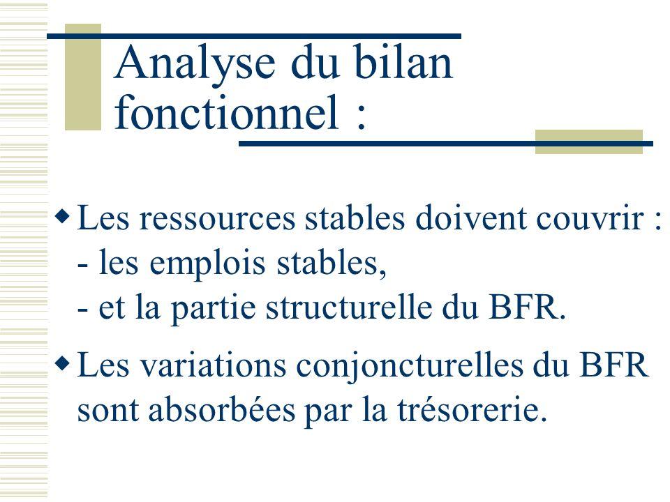 Analyse du bilan fonctionnel : Les ressources stables doivent couvrir : - les emplois stables, - et la partie structurelle du BFR. Les variations conj