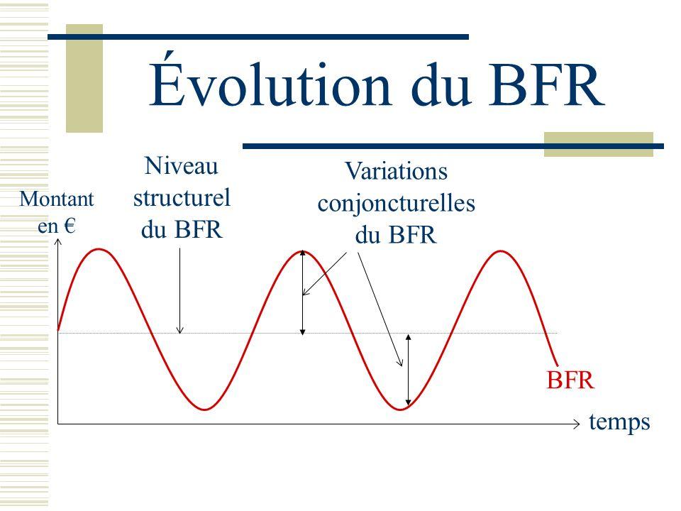 Évolution du BFR BFR temps Montant en Niveau structurel du BFR Variations conjoncturelles du BFR