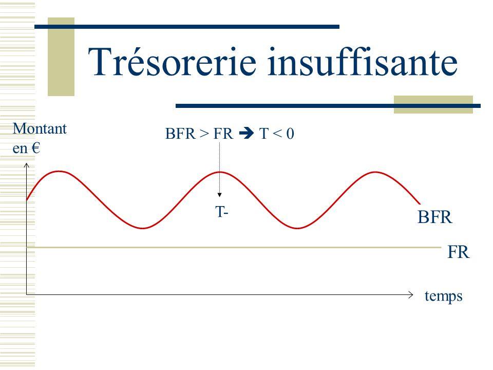 Trésorerie insuffisante BFR temps Montant en FR T- BFR > FR T < 0