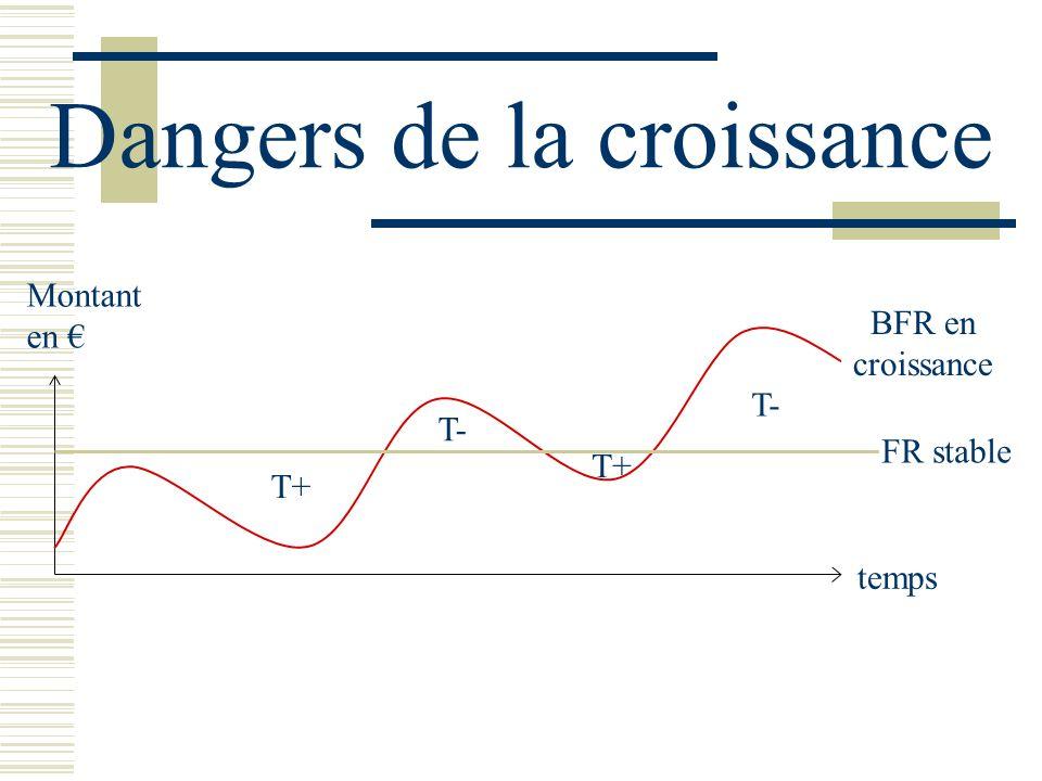 Dangers de la croissance BFR en croissance temps Montant en FR stable T+ T- T+