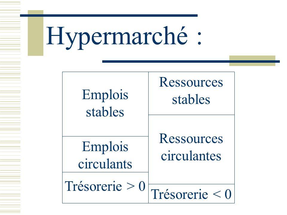Hypermarché : Emplois stables Ressources stables Emplois circulants Ressources circulantes Trésorerie > 0 Trésorerie < 0