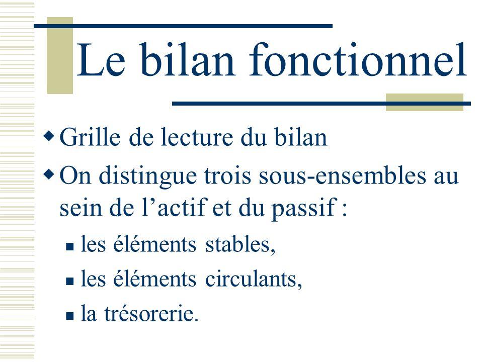 Le bilan fonctionnel Grille de lecture du bilan On distingue trois sous-ensembles au sein de lactif et du passif : les éléments stables, les éléments