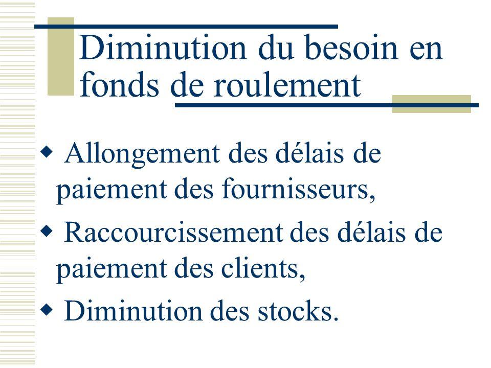 Diminution du besoin en fonds de roulement Allongement des délais de paiement des fournisseurs, Raccourcissement des délais de paiement des clients, D