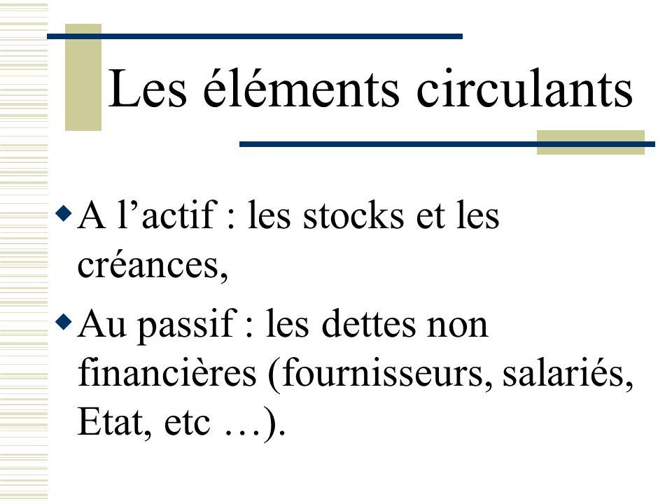 Les éléments circulants A lactif : les stocks et les créances, Au passif : les dettes non financières (fournisseurs, salariés, Etat, etc …).
