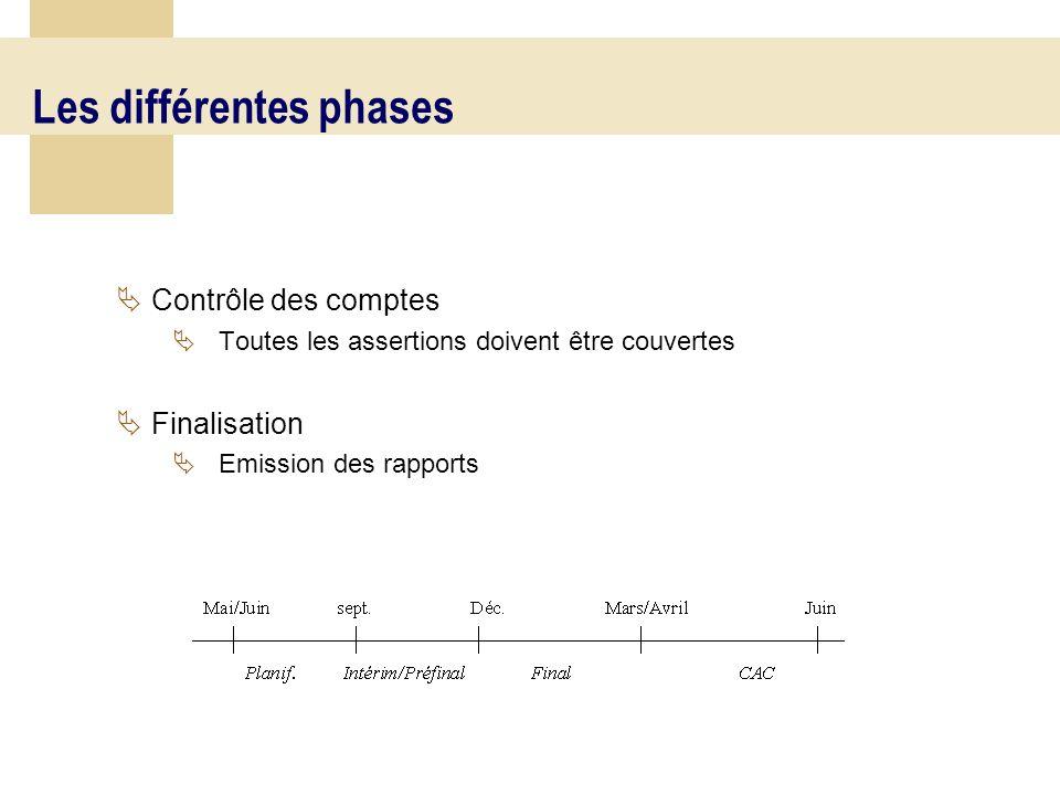 Les différentes phases Contrôle des comptes Toutes les assertions doivent être couvertes Finalisation Emission des rapports