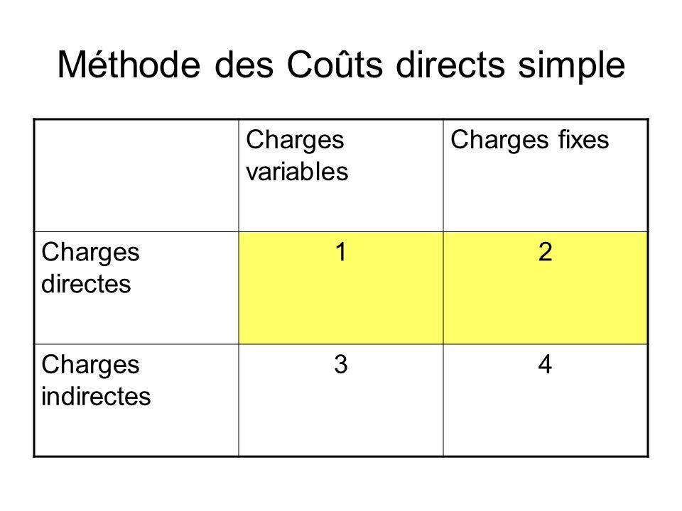 Méthode des Coûts directs simple Charges variables Charges fixes Charges directes 12 Charges indirectes 34
