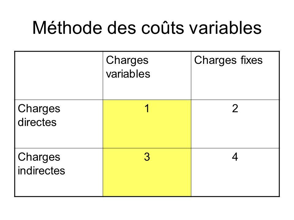 Méthode des coûts variables Charges variables Charges fixes Charges directes 12 Charges indirectes 34