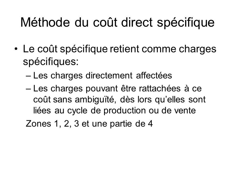 Méthode du coût direct spécifique Le coût spécifique retient comme charges spécifiques: –Les charges directement affectées –Les charges pouvant être r