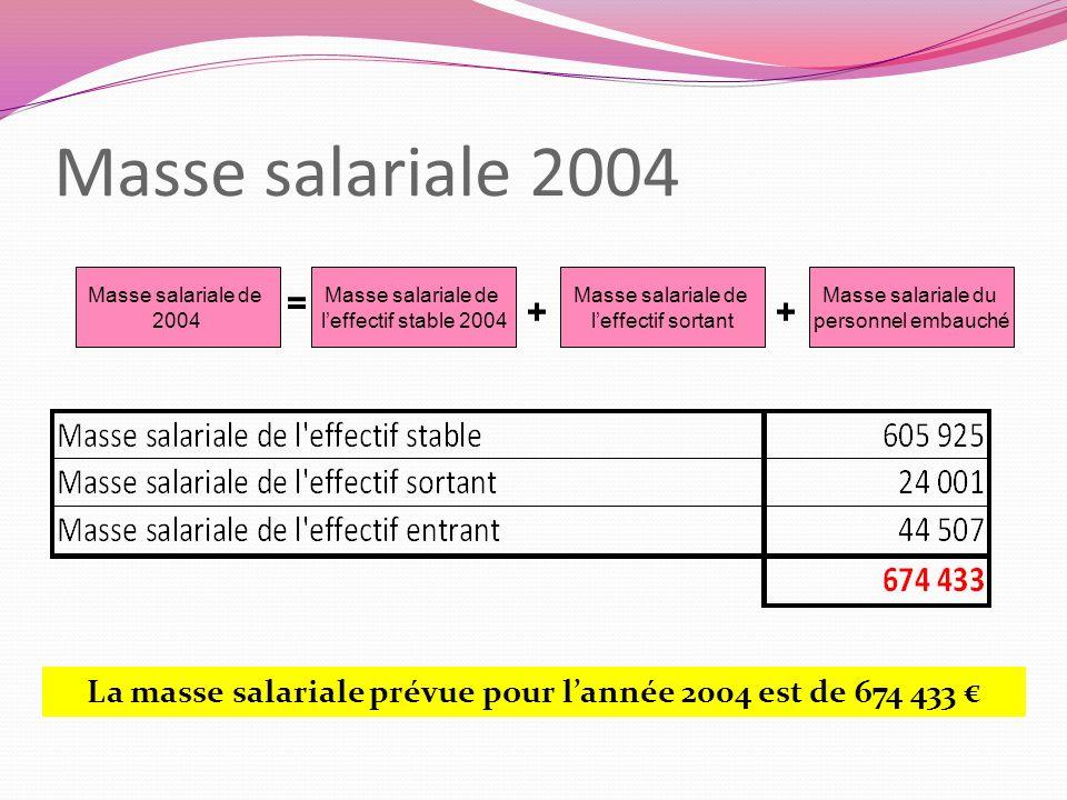Masse salariale 2004 La masse salariale prévue pour lannée 2004 est de 674 433 Masse salariale de 2004 Masse salariale de leffectif stable 2004 Masse