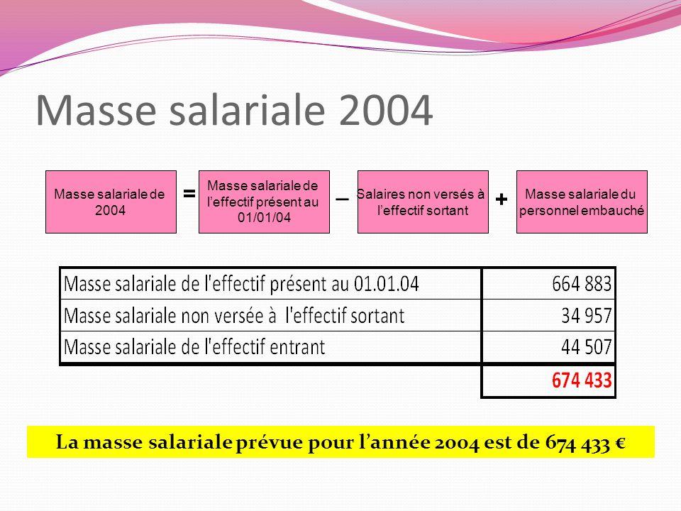 Masse salariale 2004 Masse salariale de 2004 Masse salariale de leffectif présent au 01/01/04 Salaires non versés à leffectif sortant Masse salariale