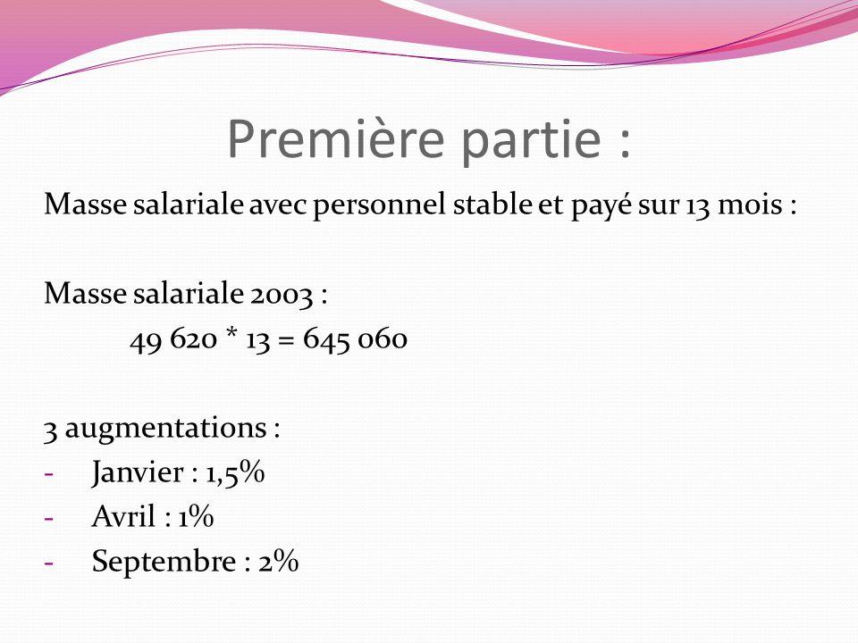 Première partie : Masse salariale avec personnel stable et payé sur 13 mois : Masse salariale 2003 : 49 620 * 13 = 645 060 3 augmentations : - Janvier