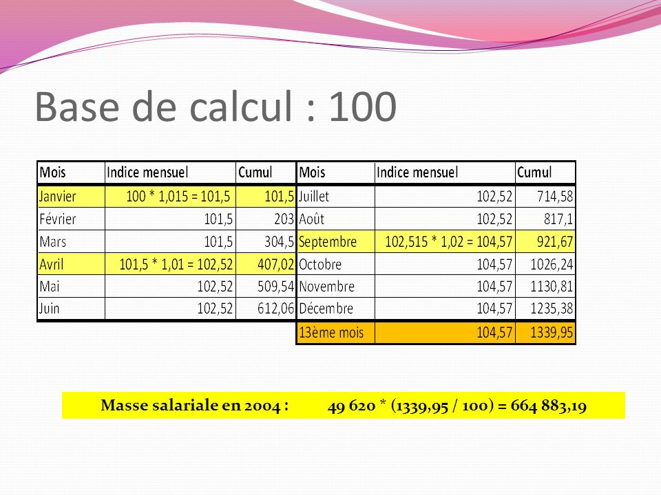 Base de calcul : 100 Masse salariale en 2004 : 49 620 * (1339,95 / 100) = 664 883,19