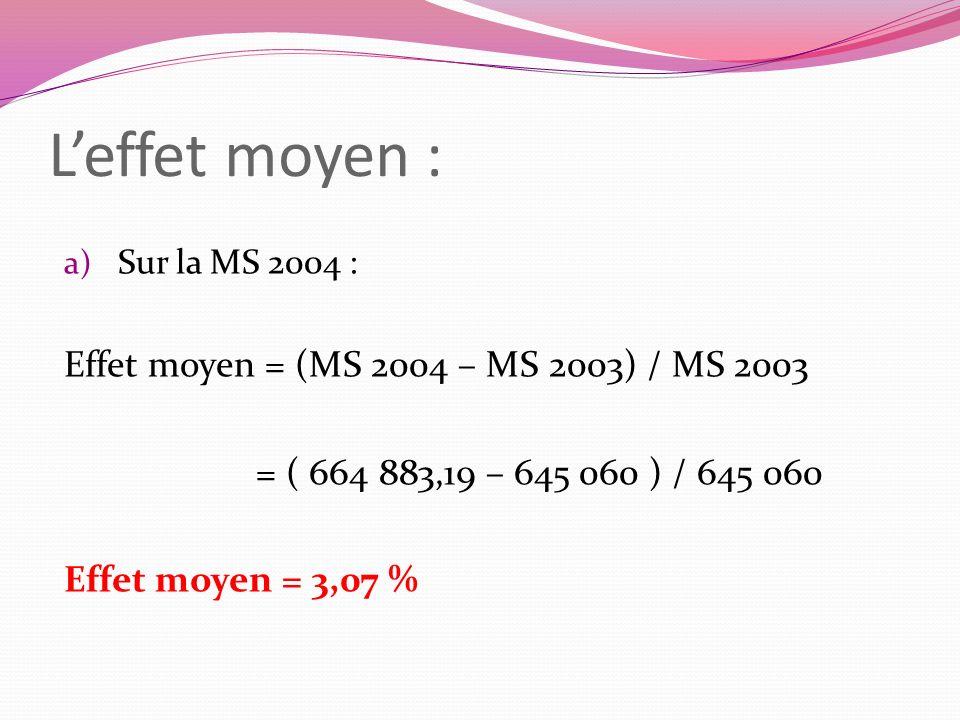 Leffet moyen : a) Sur la MS 2004 : Effet moyen = (MS 2004 – MS 2003) / MS 2003 = ( 664 883,19 – 645 060 ) / 645 060 Effet moyen = 3,07 %