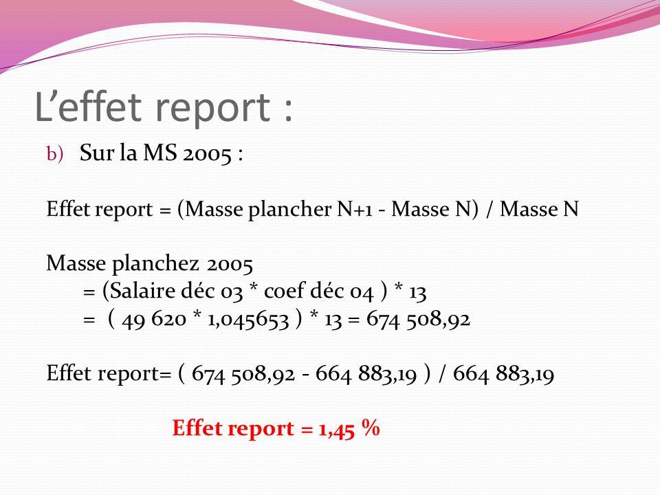 Leffet report : b) Sur la MS 2005 : Effet report = (Masse plancher N+1 - Masse N) / Masse N Masse planchez 2005 = (Salaire déc 03 * coef déc 04 ) * 13