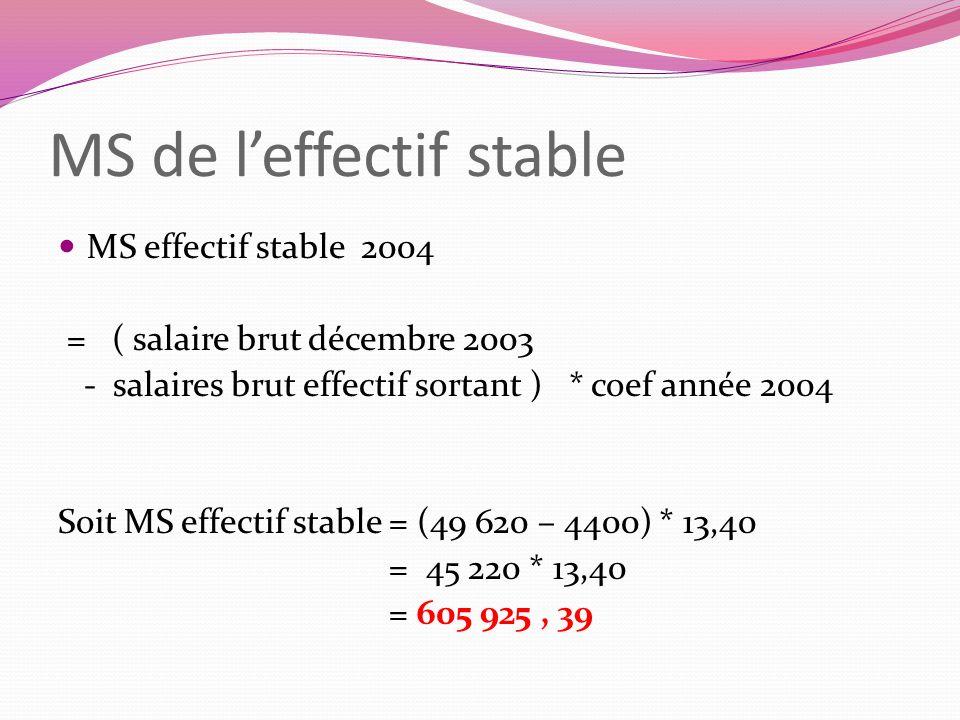 MS de leffectif stable MS effectif stable 2004 = ( salaire brut décembre 2003 - salaires brut effectif sortant ) * coef année 2004 Soit MS effectif st
