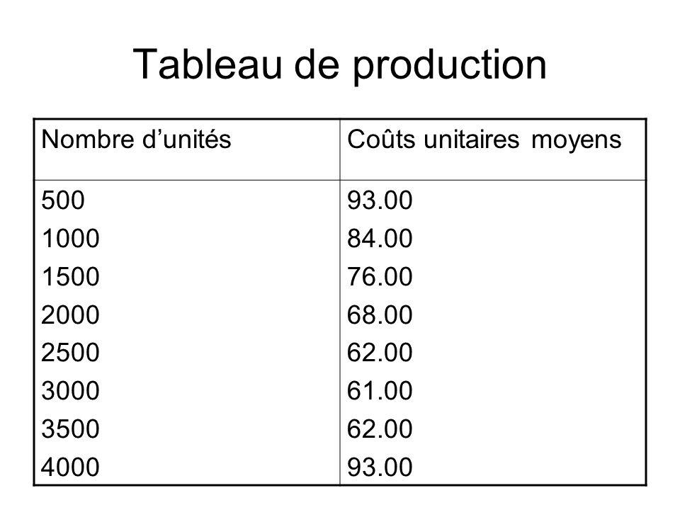 Tableau de production Nombre dunitésCoûts unitaires moyens 500 1000 1500 2000 2500 3000 3500 4000 93.00 84.00 76.00 68.00 62.00 61.00 62.00 93.00