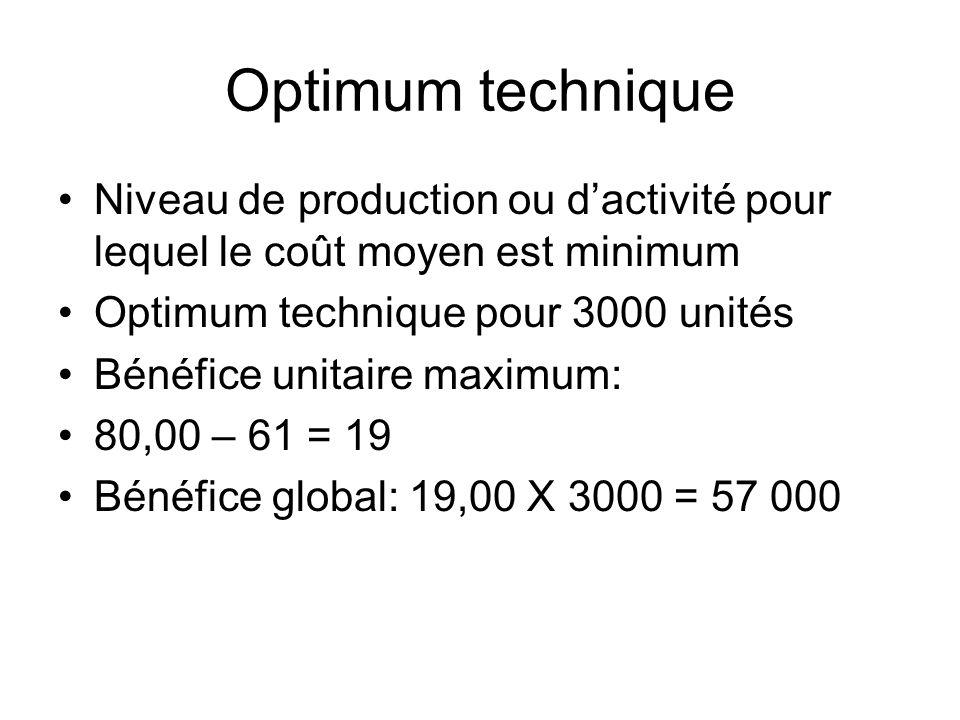 Optimum technique Niveau de production ou dactivité pour lequel le coût moyen est minimum Optimum technique pour 3000 unités Bénéfice unitaire maximum