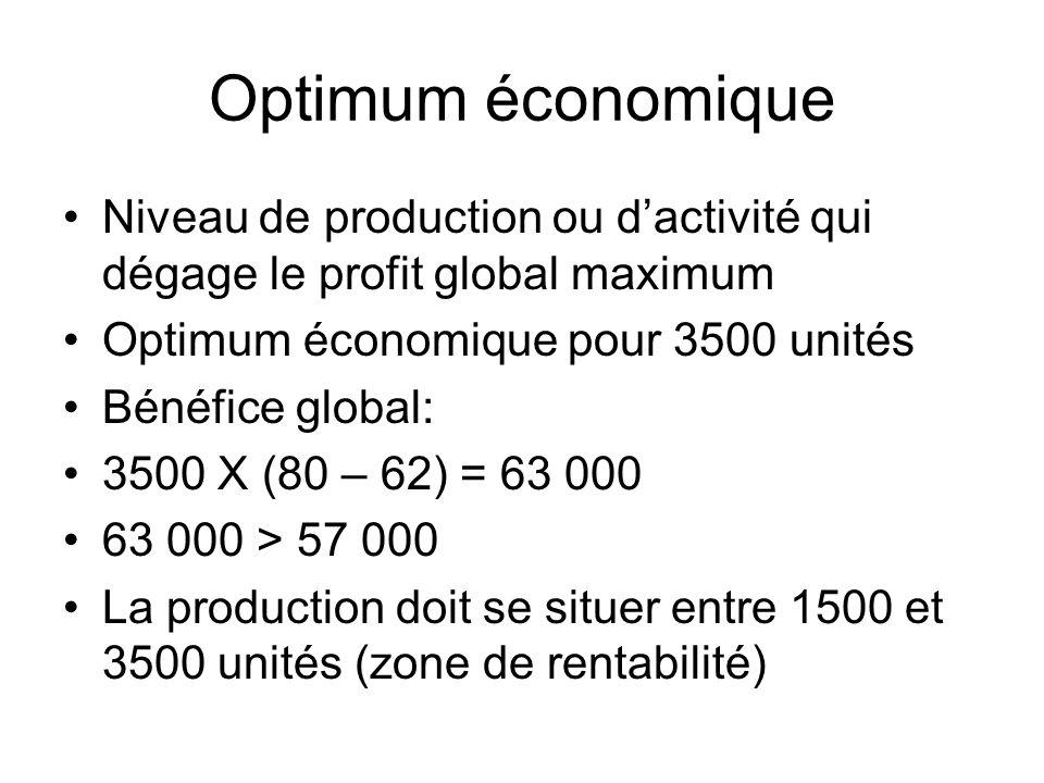 Optimum économique Niveau de production ou dactivité qui dégage le profit global maximum Optimum économique pour 3500 unités Bénéfice global: 3500 X (