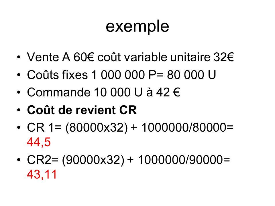 exemple Vente A 60 coût variable unitaire 32 Coûts fixes 1 000 000 P= 80 000 U Commande 10 000 U à 42 Coût de revient CR CR 1= (80000x32) + 1000000/80