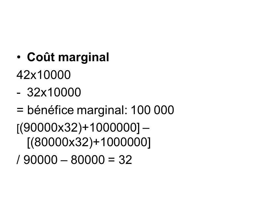 Optimum technique et économique Optimum technique: niveau de production ou dactivité pour lequel le coût moyen est minimum: coût moyen = coût marginal Optimum économique: niveau de production ou dactivité qui dégage le profit global maximum: recette marginale = coût marginal