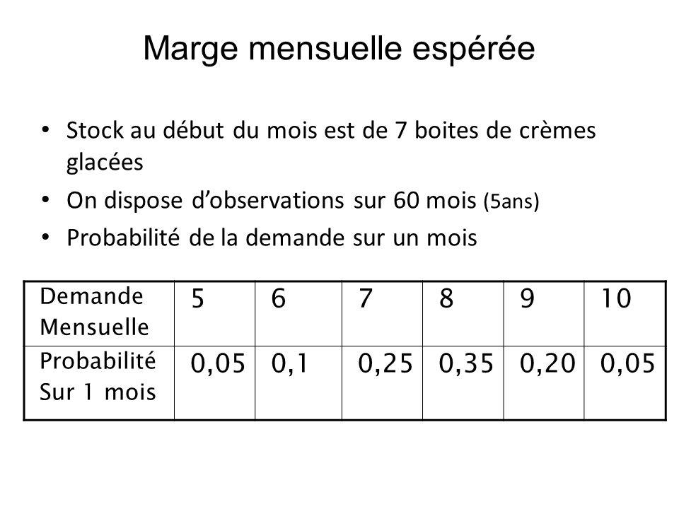 Marge mensuelle espérée Stock au début du mois est de 7 boites de crèmes glacées On dispose dobservations sur 60 mois (5ans) Probabilité de la demande