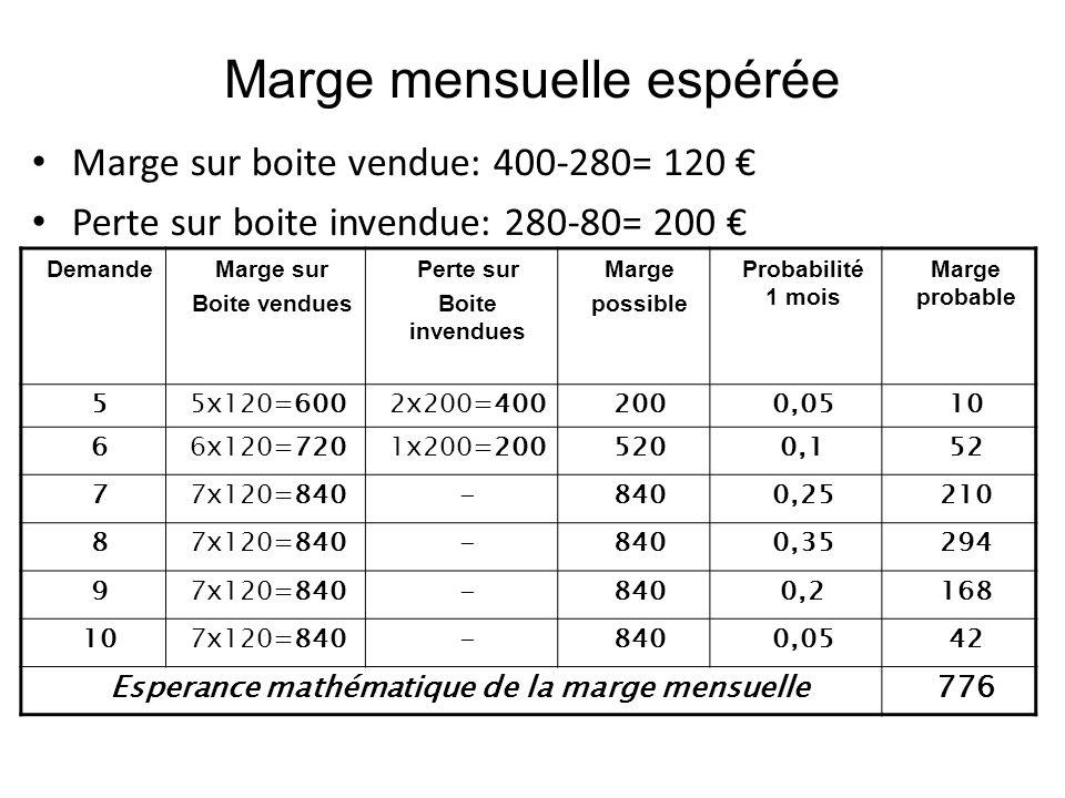 Marge mensuelle espérée Marge sur boite vendue: 400-280= 120 Perte sur boite invendue: 280-80= 200 DemandeMarge sur Boite vendues Perte sur Boite inve
