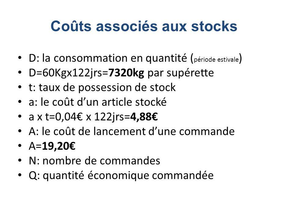 D: la consommation en quantité ( période estivale ) D=60Kgx122jrs=7320kg par supérette t: taux de possession de stock a: le coût dun article stocké a