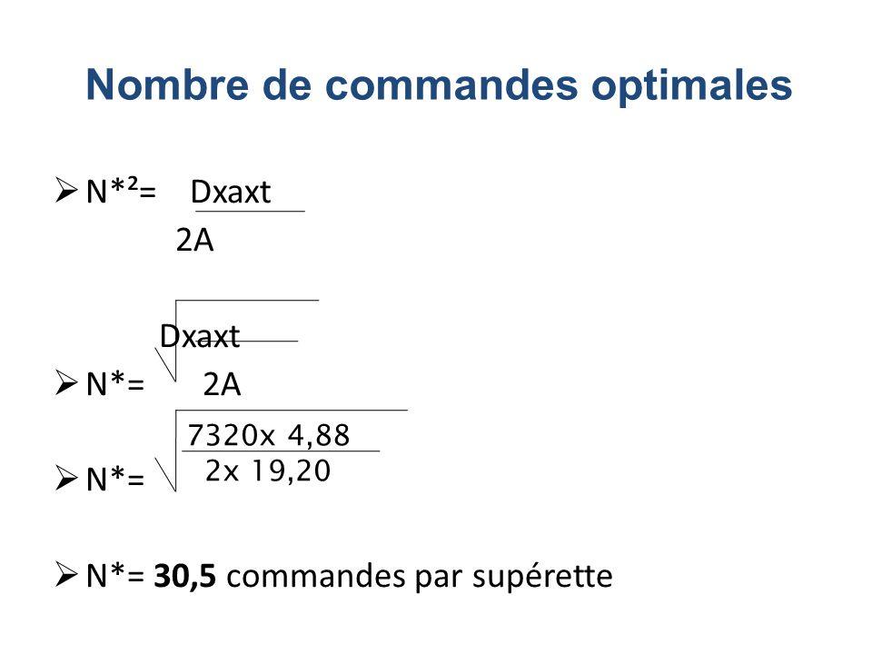 N*²= Dxaxt 2A Dxaxt N*= 2A N*= N*= 30,5 commandes par supérette 7320x 4,88 2x 19,20 Nombre de commandes optimales